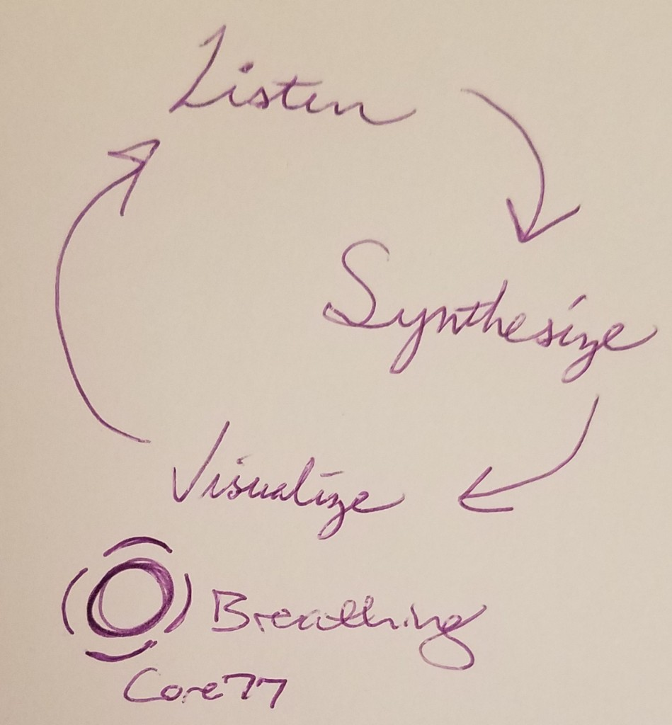 Handwritten words in purple ink: listen, synthesize, visualize; connected in circle with arrows, on white paper.